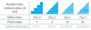 rozlišení vrstev 3D tisku