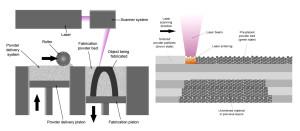 schema sls 3d tiskárny makerslab